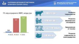 програми держпідтримки - сільське господарство