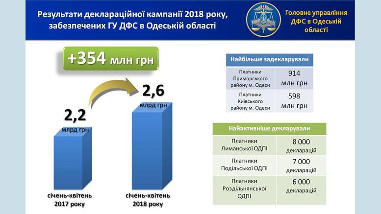 декларація - сума доходів - Одеська область
