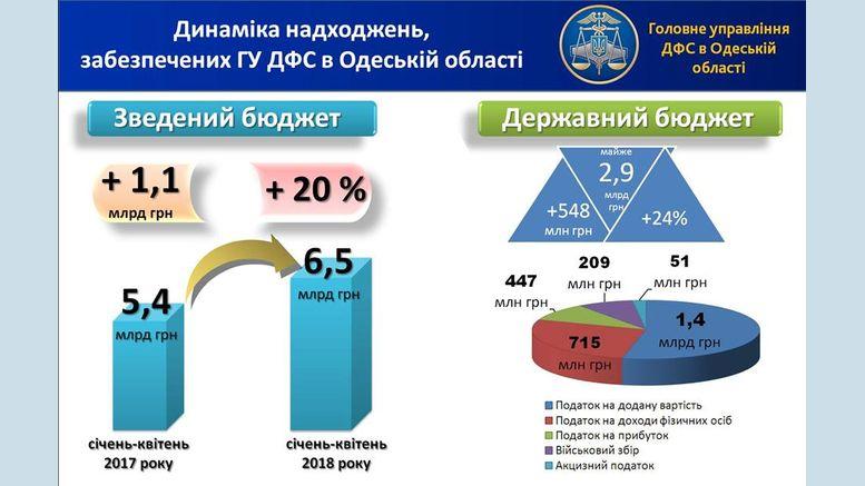 надходження податків - Одещина
