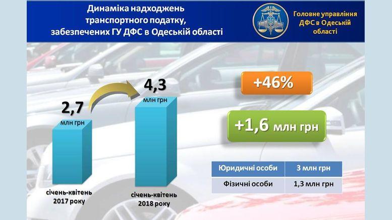 транспортний податок - Одеська область