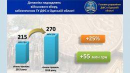 військовий збір - Одеська область